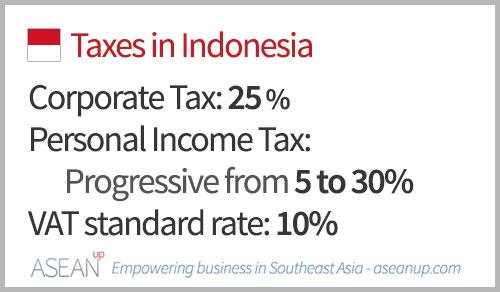 Penurunan tarif dan insentif bikin penerimaan pajak korporasi minus 37,8%