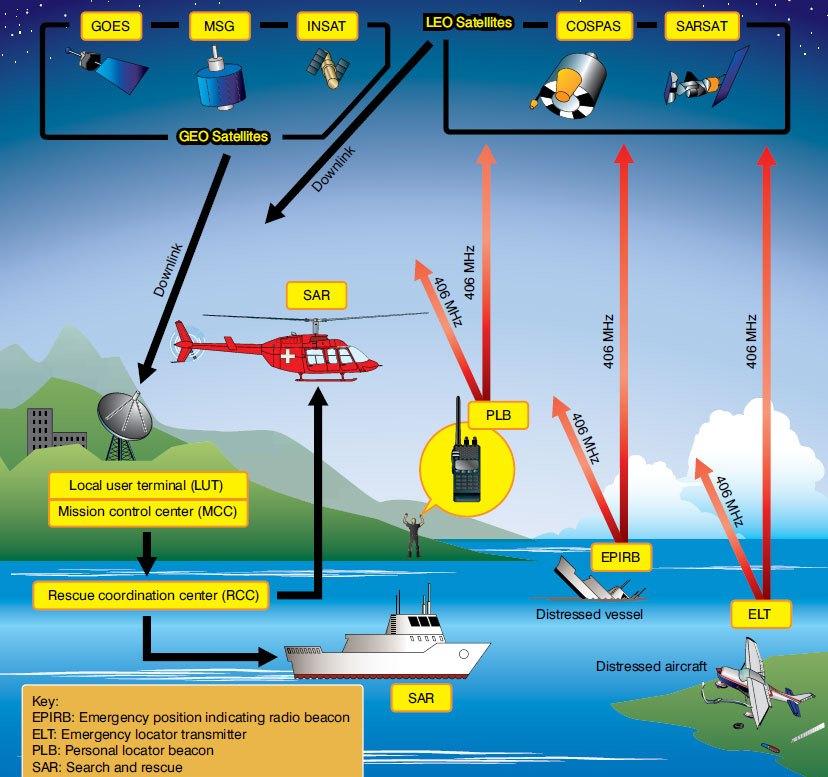 Mengenal ELT, Perangkat untuk Kirimkan Sinyal Darurat Pesawat