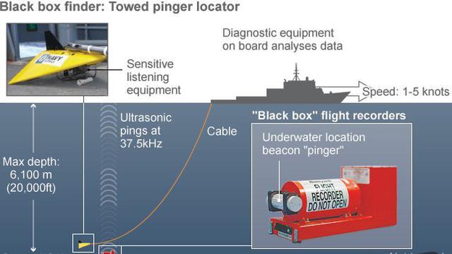 Sriwijaya Air: Percepat cari Black Box, KNKT terima bantuan Ping Locator